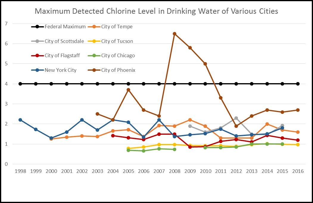 Chlorine in Drinking Water: Why and What are the Effects?